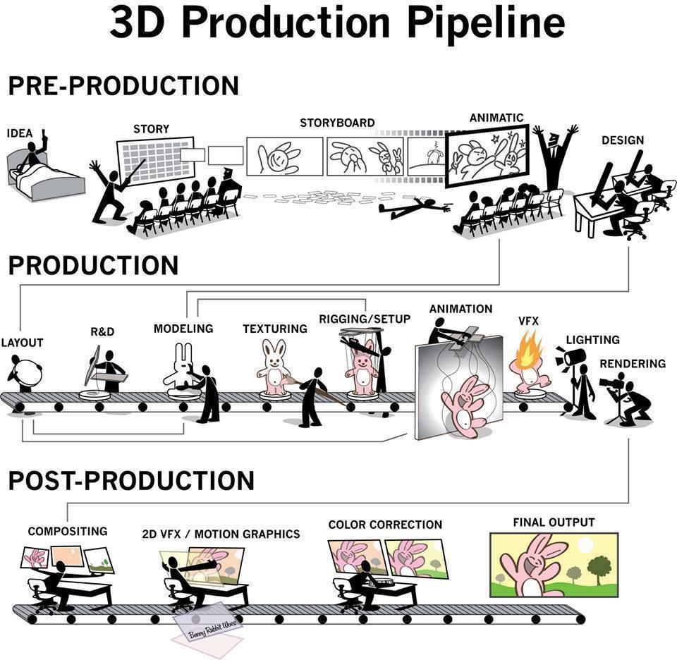 Escaleta de trabajo en una película animada en 3D.
